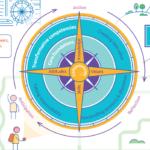 OECD Learning Compass 「学びのコンパス」画像